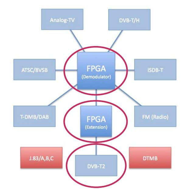FPGA based demodulators F ield P rogrammable G ate A rray R&S ETL Base unit R&S