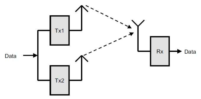 mode with DVB-T2 SISO = Single Input – Single Output MISO = Multiple Input – Single