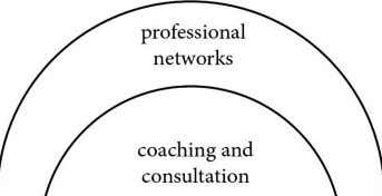coaching and consultation