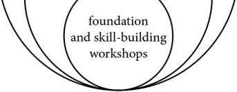 foundation and skill-building workshops