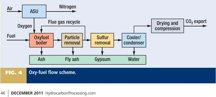 Nitrogen Air ASU Flue gas recycle CO 2 export Drying and Oxygen compression Fuel Oxyfuel