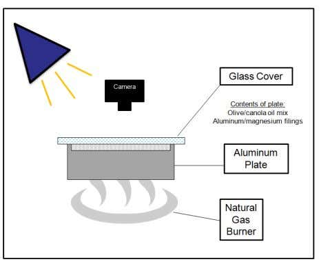 on a natural gas (kitchen stove) burner on a medium setting. Figure 4. Experimental setup for