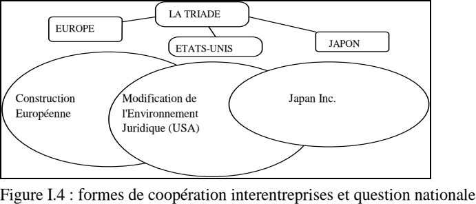 LA TRIADE EUROPE JAPON ETATS-UNIS Construction Modification de Japan Inc. Européenne l'Environnement