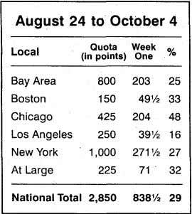 August 24 to October 4 Quota Week Local % (in points) One Bay Area 800