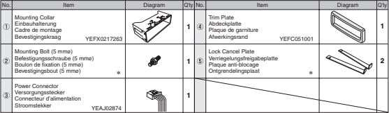 No. Item Diagram Q'ty No. Item Diagram Q'ty Mounting Collar Trim Plate Einbauhalterung Cadre de
