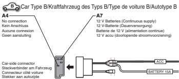 Car Type B/Kraftfahrzeug des Typs B/Type de voiture B/Autotype B A4 A7 No connection 12