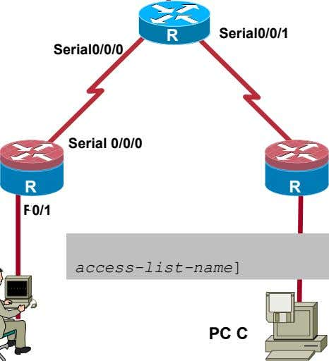 R Serial0/0/1 Serial0/0/0 2 Serial 0/0/0 R 3 access-list-name] PC C