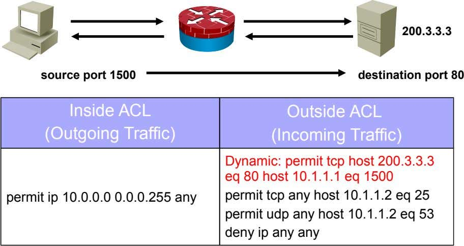 200.3.3.3 source port 1500 destination port 80 Inside ACL (Outgoing Traffic) Outside ACL (Incoming Traffic) Dynamic: