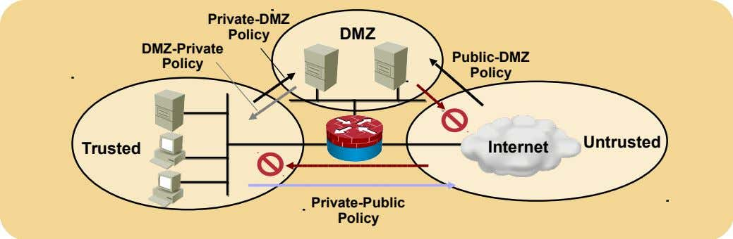Private-DMZ Policy DMZ DMZ-Private Public-DMZ Policy Policy Untrusted Trusted Internet Private-Public Policy