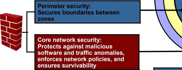 software and traffic anomalies, enforces network policies, and ensures survivability