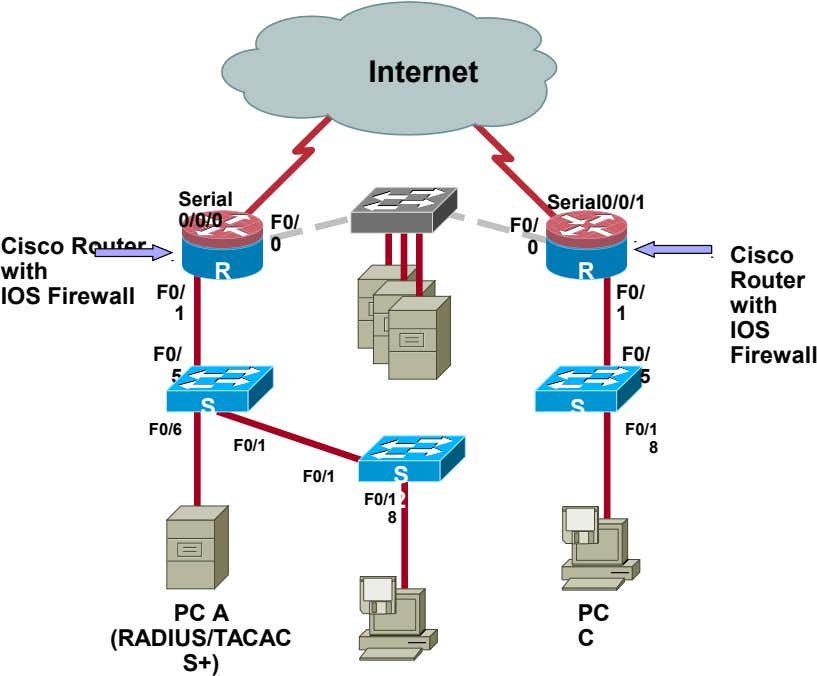 Internet R 2 Serial Serial0/0/1 0/0/0 F0/ F0/ Cisco Router with IOS Firewall 0 0 Cisco
