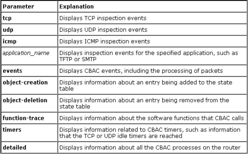 debug ip inspect Parameters © 2009 Cisco Learning Institute. 717171