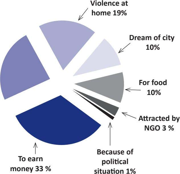 Violence at home 19% Dream of city 10% For food 10% A racted by NGO