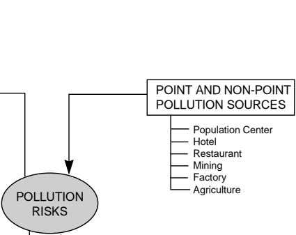 POINT AND NON-POINT POLLUTION SOURCES Population Center Hotel Restaurant Mining Factory Agriculture POLLUTION