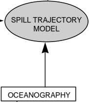 SPILL TRAJECTORY MODEL OCEANOGRAPHY