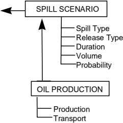 SPILL SCENARIO Spill Type Release Type Duration Volume Probability OIL PRODUCTION Production Transport