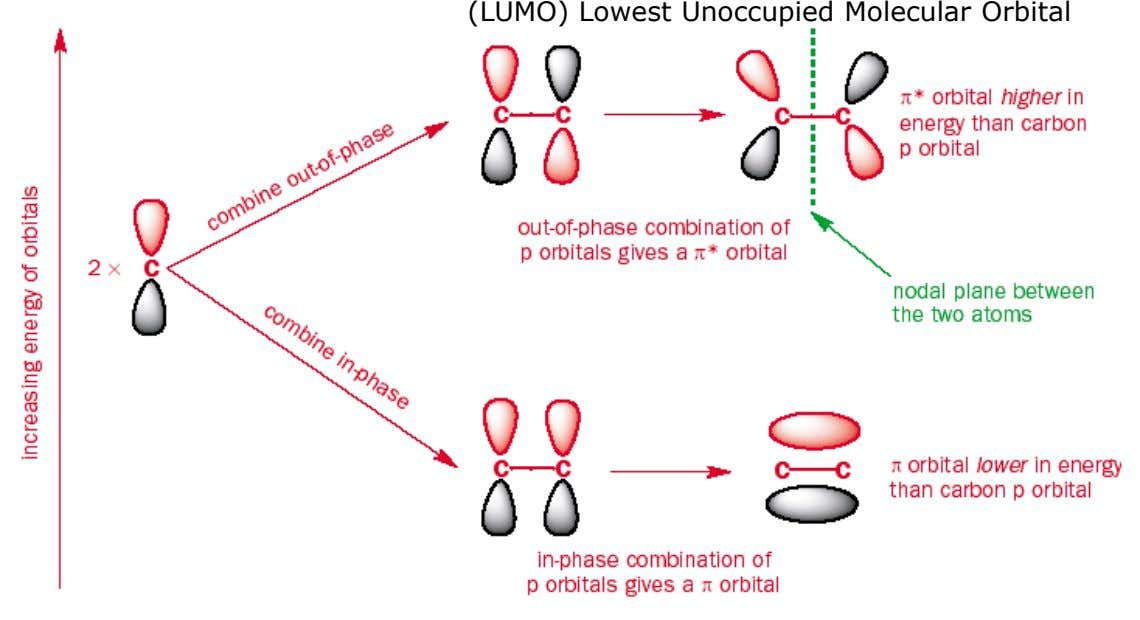 (LUMO) Lowest Unoccupied Molecular Orbital