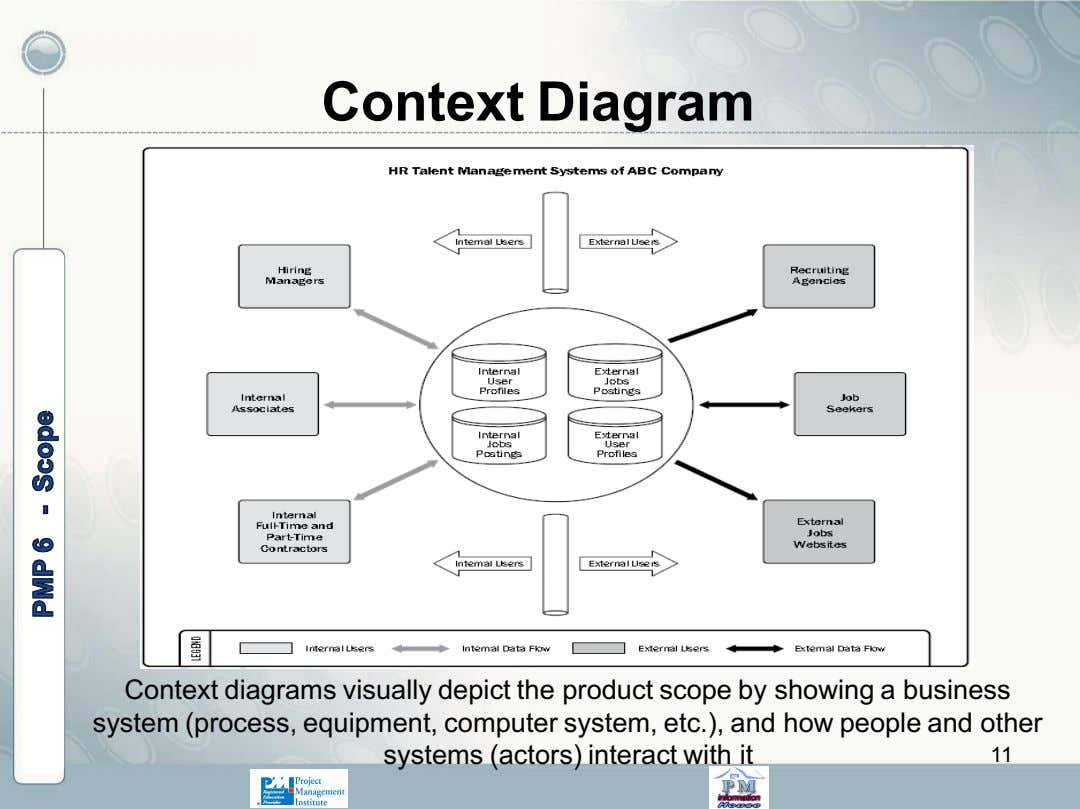 Context Diagram Context diagrams visually depict the product scope by showing a business system (process,