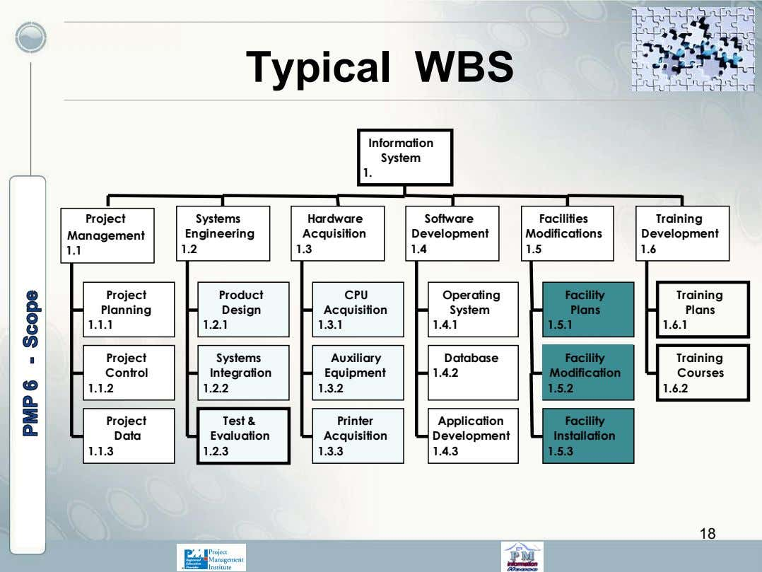 Typical WBS Information System 1. Project Systems Hardware Software Facilities Training Management Engineering