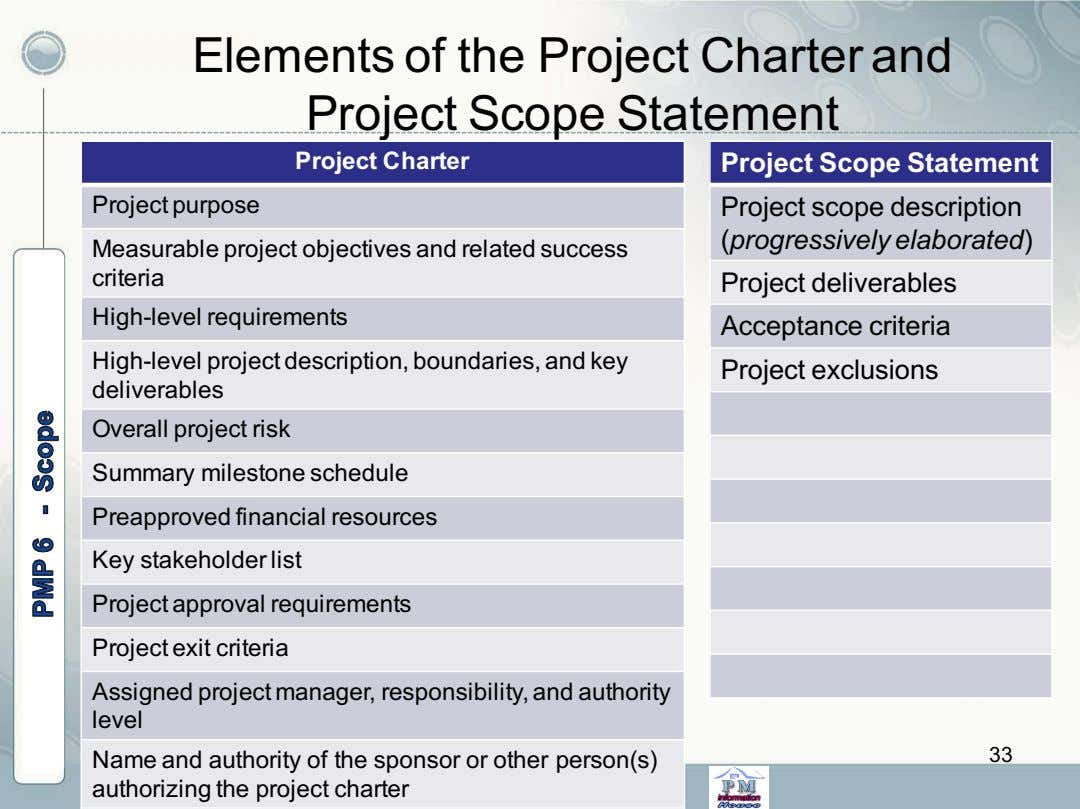 Elements of the Project Charter and Project Scope Statement Project Charter Project Scope Statement Project
