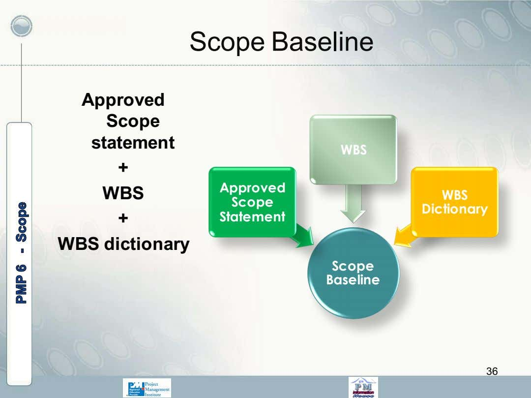Scope Baseline Approved Scope statement WBS + Approved WBS WBS Scope Dictionary + Statement WBS
