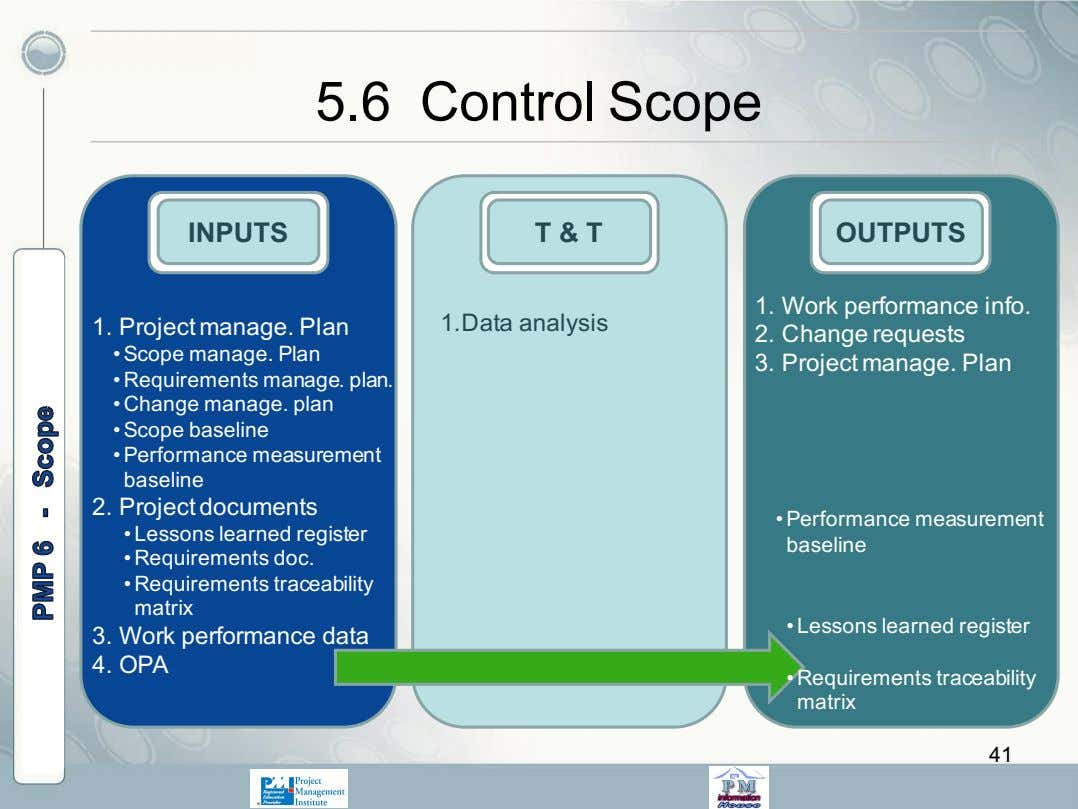 5.6 Control Scope OUTPUTS 1. Project manage. Plan 1.Data analysis 1. Work performance info. 2.
