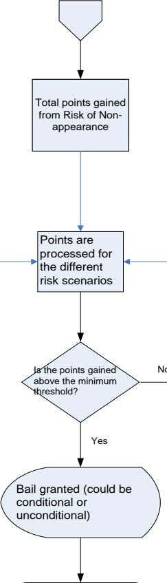 Total points gained from Risk of Non- appearance Points are processed for the different risk