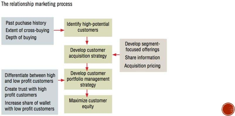 customer equity, companies need to develop a process for  Identifying, attracting, and retaining high value