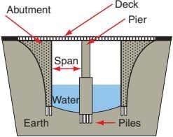 Deck Abutment Pier Span Water Earth Piles