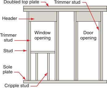 Doubled top plate Trimmer stud Header Window Door Trimmer opening opening stud Stud Sole plate