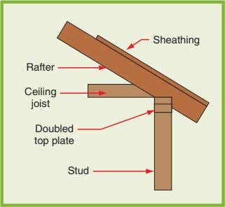 stud Figure 17-14. Many of the parts of a wood-framed wall. Sheathing Rafter Ceiling joist Doubled