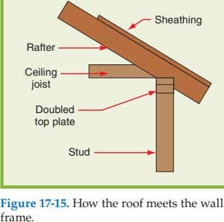 Sheathing Rafter Ceiling joist Doubled top plate Stud Figure 17-15. How the roof meets the