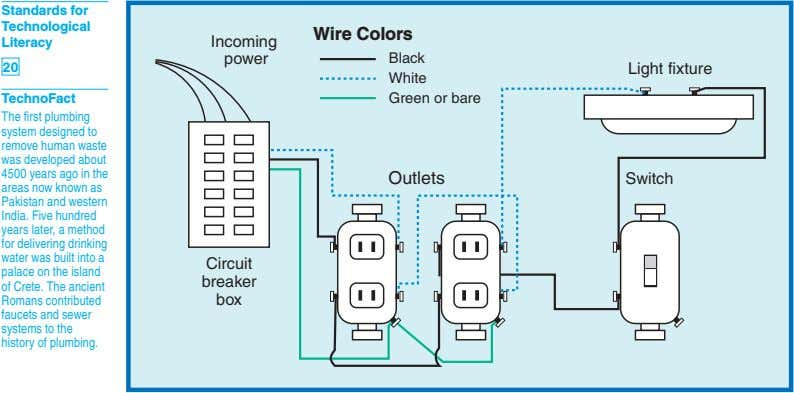 Standards for Technological Wire Colors Literacy Incoming power 20 Black White Green or bare Light