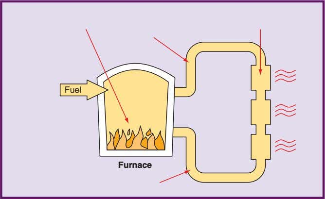 5 Applying Technology: Producing Products and Structures 1. The fuel is used in the furnace to