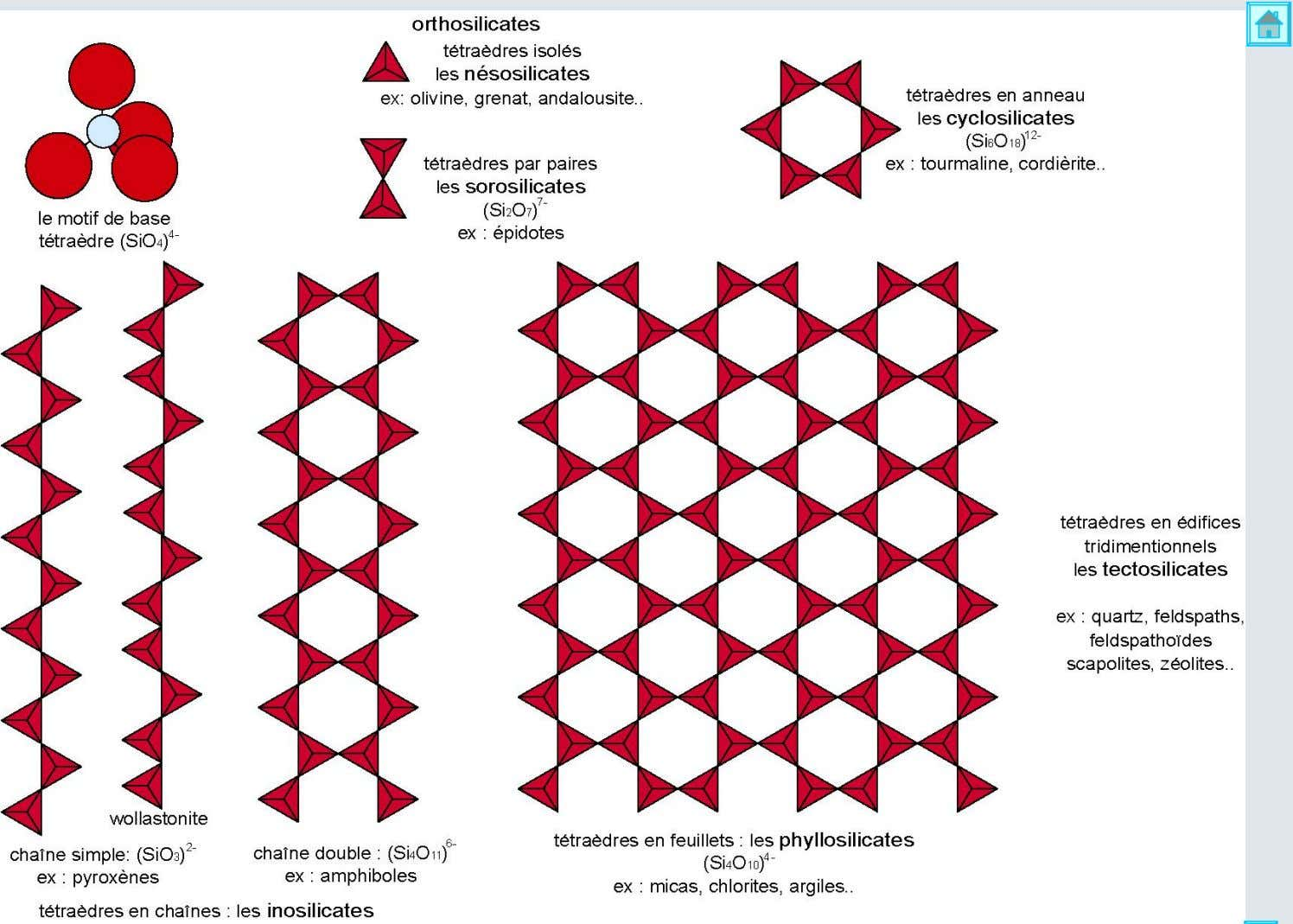 Structure des silicates 8