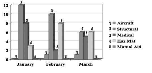 Services units for the month of March 2007 is shown below. Security/Law Enforcement Activity Fire Protection