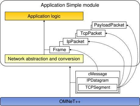 Application Simple module Application logic PayloadPacket TcpPacket IpPacket Frame Network abstraction and