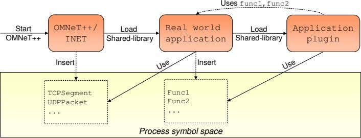 Uses func1,func2 OMNeT++/ Real world Start Application Load Load OMNeT++ INET Shared-library application