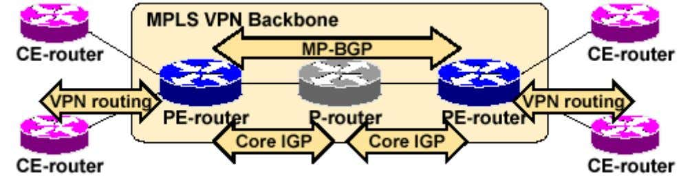 MPLS VPN Routing PE-Router Perspective PE-routers: • Exchange VPN routes with CE-routers via per-VPN routing protocols