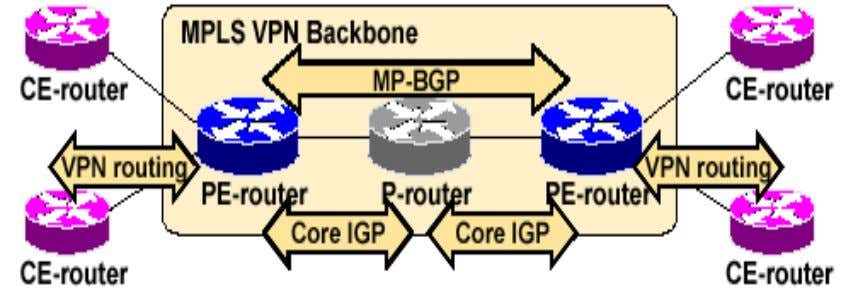 MPLS VPN Support for Internet Routing PE-routers can run standard IPv4 BGP in the global routing