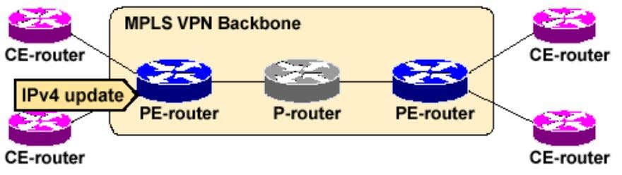 MPLS VPN End-to-End Routing Information Flow (1/3) PE-routers receive IPv4 routing updates from CE-routers and install