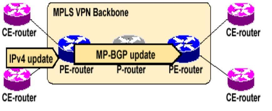 MPLS VPN End-to-End Routing Information Flow (2/3) PE-routers export VPN routes from VRF into MP-IBGP and