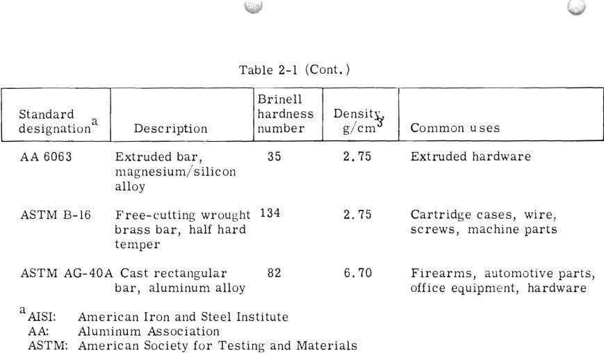 ........, \ii;# .,,: Table 2-1 (Cont.) Brinell Standard hardness Densit~ a designation Description number g /