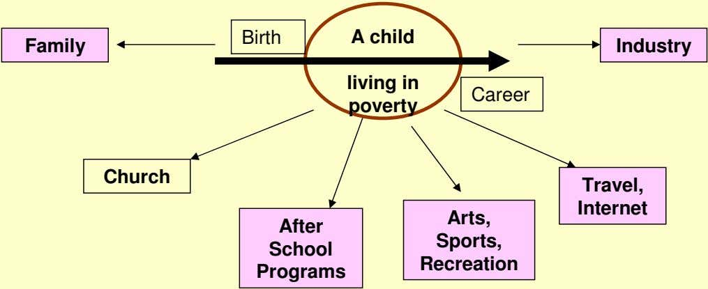 Birth A child Family Industry living in Career poverty Church Travel, Internet Arts, After Sports,