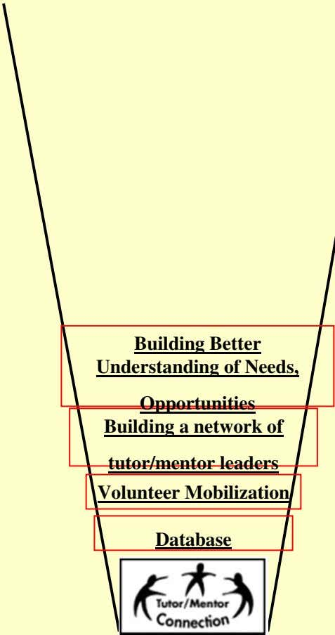 Building Better Understanding of Needs, Opportunities Building a network of tutor/mentor leaders Volunteer