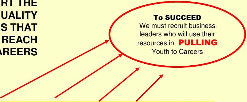 To SUCCEED We must recruit business leaders who will use their resources in PULLING Youth
