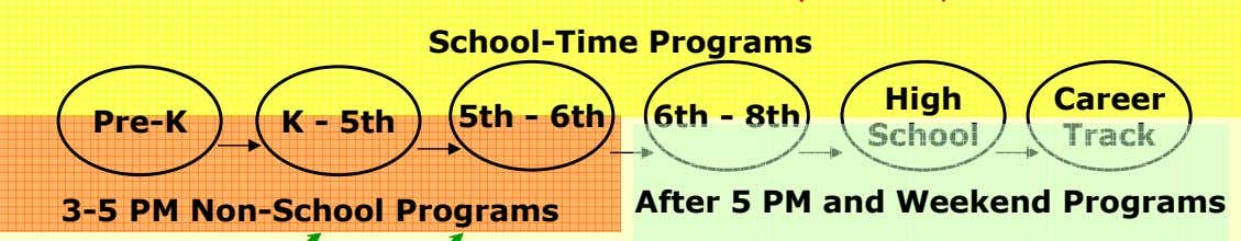 School-Time Programs High Career Pre-K K - 5th 5th - 6th 6th - 8th School
