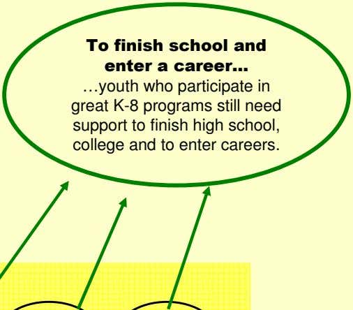 To finish school and enter a career… …youth who participate in great K-8 programs still