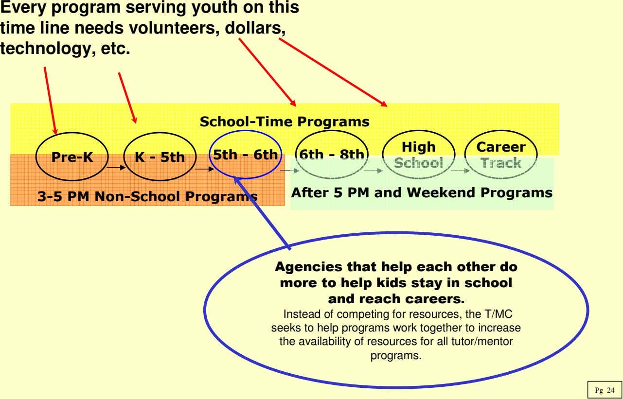 Every program serving youth on this time line needs volunteers, dollars, technology, etc. School-Time Programs