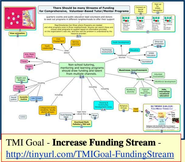 TMI Goal - Increase Funding Stream - http://tinyurl.com/TMIGoal-FundingStream